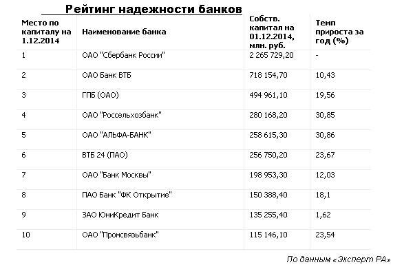 была рейтинг надежных банков россии форбс пакеты